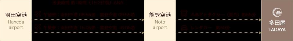 飛行機をご利用のお客様